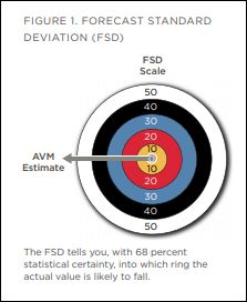 Forecast Standard Deviation